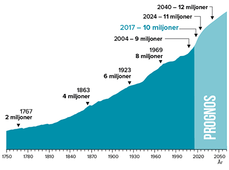 SCB:s tabell över befolkningsmängden i Sverige.