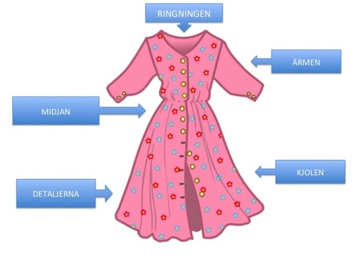 klänning-kroppsform