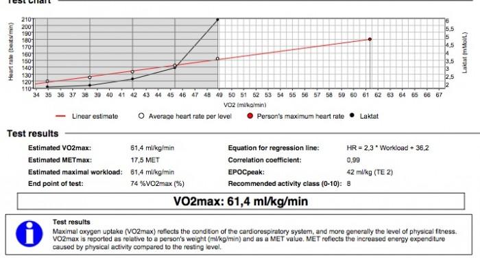 1411 kw test vo2max kopia